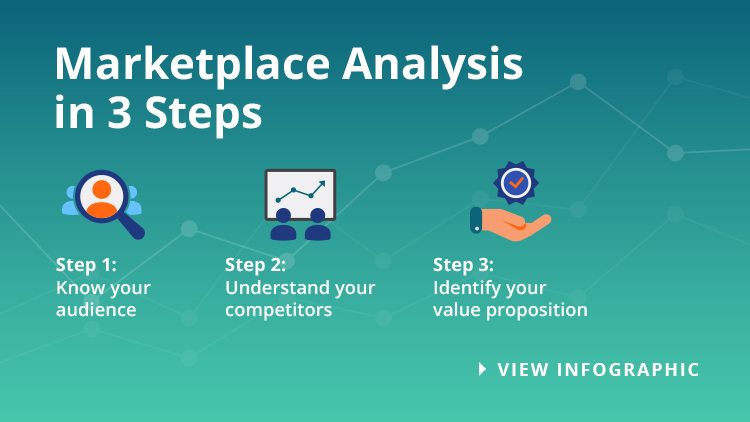 Marketplace Infographic